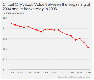 circuit-citys-book-value-between-2004-and-2008_large