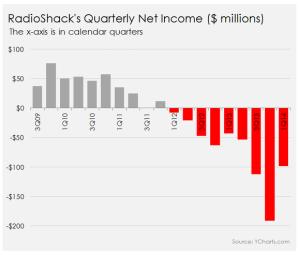 radioshacks-quarterly-net-income_large